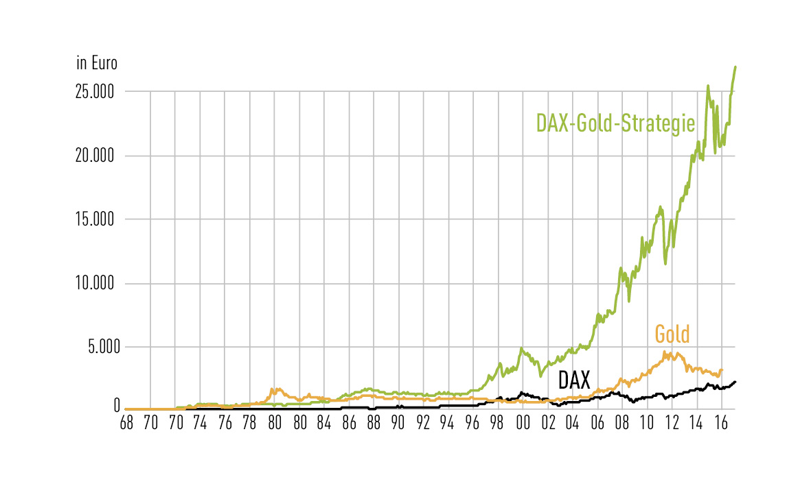DAX-Gold-Strategie
