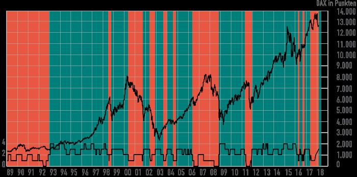 Börsenindikator März 2018